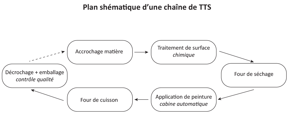 schema TTS